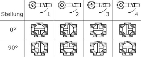 3-Wege Kugelhahn T-Bohrung Stellungen
