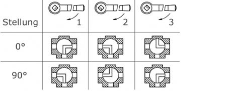 3-Wege Kugelhahn L-Bohrung Stellungen
