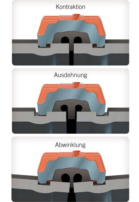 Victaulic flexible Kupplung
